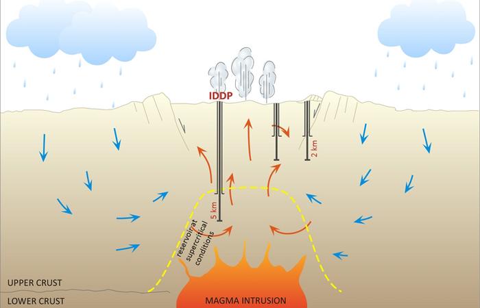 Geotermia sempre più in profondità