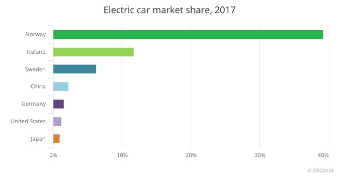 Le quote di mercato delle auto elettriche 2017 (fonte: iea)