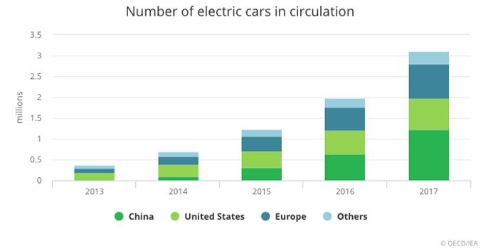 Le auto elettriche nel mondo sono 3,1 milioni (fonte: iea)